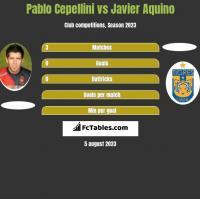 Pablo Cepellini vs Javier Aquino h2h player stats