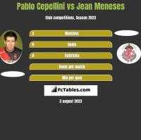 Pablo Cepellini vs Jean Meneses h2h player stats
