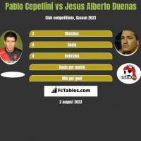 Pablo Cepellini vs Jesus Alberto Duenas h2h player stats