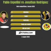 Pablo Cepellini vs Jonathan Rodriguez h2h player stats