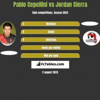 Pablo Cepellini vs Jordan Sierra h2h player stats