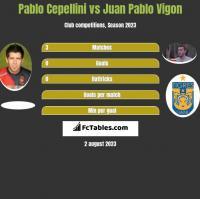 Pablo Cepellini vs Juan Pablo Vigon h2h player stats
