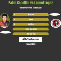 Pablo Cepellini vs Leonel Lopez h2h player stats