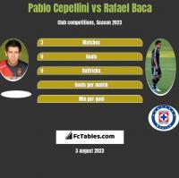Pablo Cepellini vs Rafael Baca h2h player stats