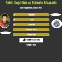 Pablo Cepellini vs Roberto Alvarado h2h player stats