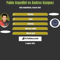 Pablo Cepellini vs Andres Vazquez h2h player stats