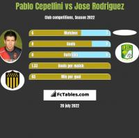 Pablo Cepellini vs Jose Rodriguez h2h player stats