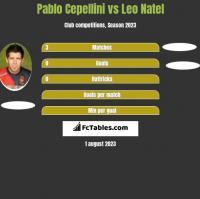 Pablo Cepellini vs Leo Natel h2h player stats