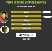 Pablo Cepellini vs Brian Figueroa h2h player stats