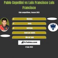 Pablo Cepellini vs Luis Francisco Luis Francisco h2h player stats
