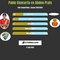 Pablo Chavarria vs Abdon Prats h2h player stats
