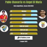 Pablo Chavarria vs Angel Di Maria h2h player stats