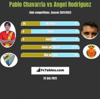 Pablo Chavarria vs Angel Rodriguez h2h player stats