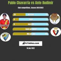 Pablo Chavarria vs Ante Budimir h2h player stats