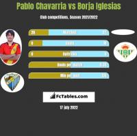 Pablo Chavarria vs Borja Iglesias h2h player stats