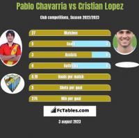 Pablo Chavarria vs Cristian Lopez h2h player stats