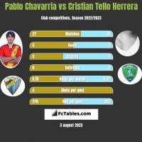 Pablo Chavarria vs Cristian Tello Herrera h2h player stats