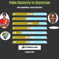 Pablo Chavarria vs Deyverson h2h player stats