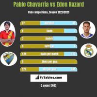 Pablo Chavarria vs Eden Hazard h2h player stats