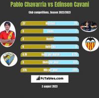 Pablo Chavarria vs Edinson Cavani h2h player stats