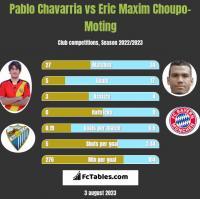 Pablo Chavarria vs Eric Maxim Choupo-Moting h2h player stats