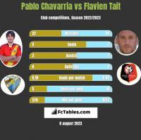 Pablo Chavarria vs Flavien Tait h2h player stats