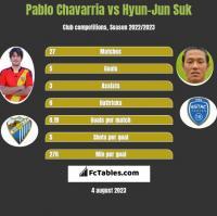 Pablo Chavarria vs Hyun-Jun Suk h2h player stats