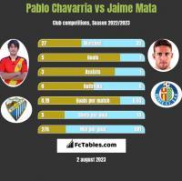 Pablo Chavarria vs Jaime Mata h2h player stats