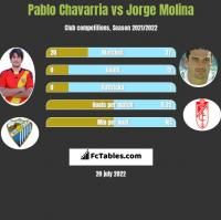 Pablo Chavarria vs Jorge Molina h2h player stats
