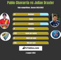 Pablo Chavarria vs Julian Draxler h2h player stats