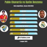 Pablo Chavarria vs Karim Benzema h2h player stats