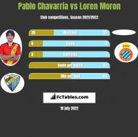 Pablo Chavarria vs Loren Moron h2h player stats