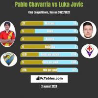 Pablo Chavarria vs Luka Jovic h2h player stats