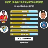 Pablo Chavarria vs Marco Asensio h2h player stats