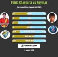Pablo Chavarria vs Neymar h2h player stats