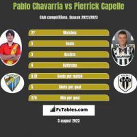 Pablo Chavarria vs Pierrick Capelle h2h player stats