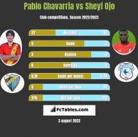 Pablo Chavarria vs Sheyi Ojo h2h player stats
