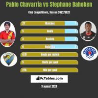 Pablo Chavarria vs Stephane Bahoken h2h player stats