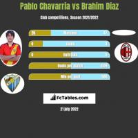 Pablo Chavarria vs Brahim Diaz h2h player stats