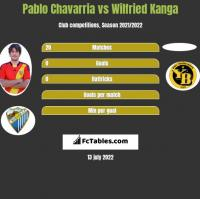 Pablo Chavarria vs Wilfried Kanga h2h player stats