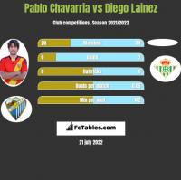 Pablo Chavarria vs Diego Lainez h2h player stats