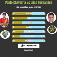 Pablo Chavarria vs Juan Hernandez h2h player stats