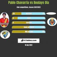 Pablo Chavarria vs Boulaye Dia h2h player stats