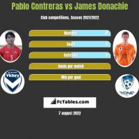 Pablo Contreras vs James Donachie h2h player stats