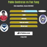 Pablo Contreras vs Fan Yang h2h player stats