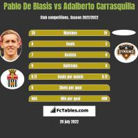 Pablo De Blasis vs Adalberto Carrasquilla h2h player stats