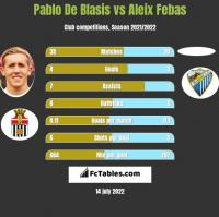 Pablo De Blasis vs Aleix Febas h2h player stats