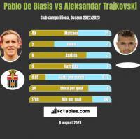Pablo De Blasis vs Aleksandar Trajkovski h2h player stats
