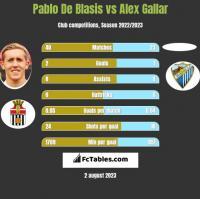 Pablo De Blasis vs Alex Gallar h2h player stats