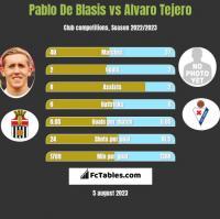 Pablo De Blasis vs Alvaro Tejero h2h player stats